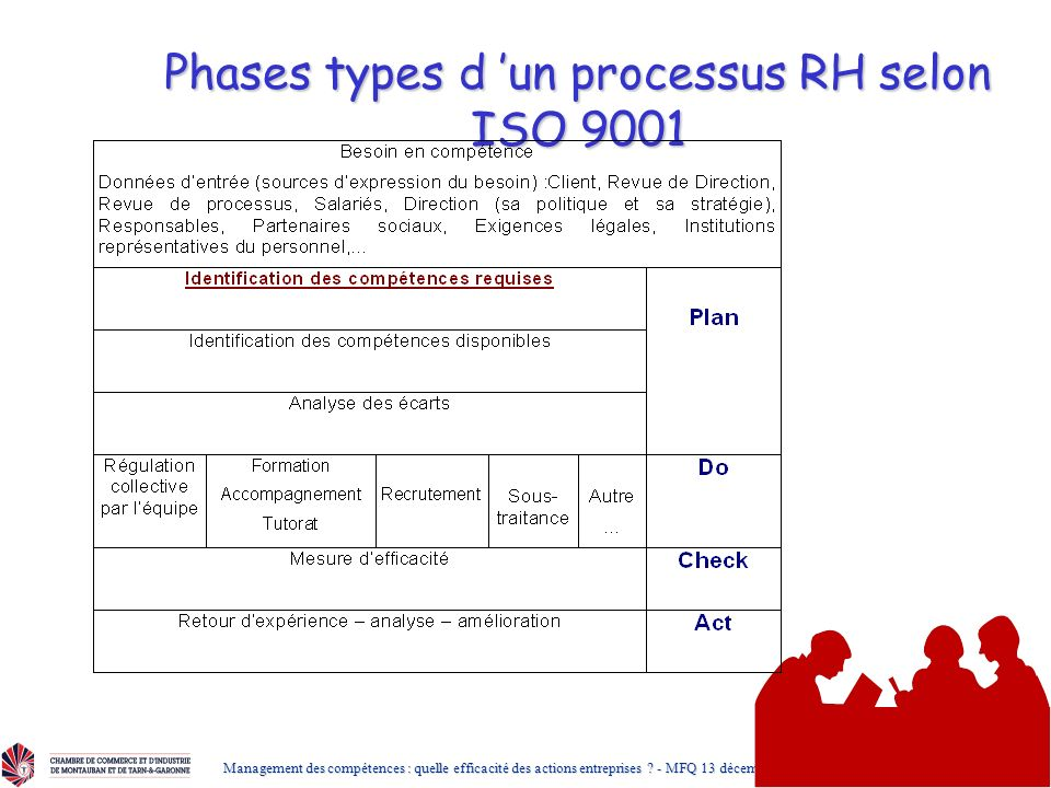 Phases types d 'un processus RH selon ISO 9001