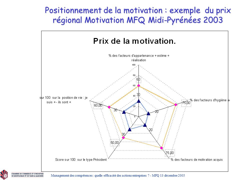 Positionnement de la motivation : exemple du prix régional Motivation MFQ Midi-Pyrénées 2003