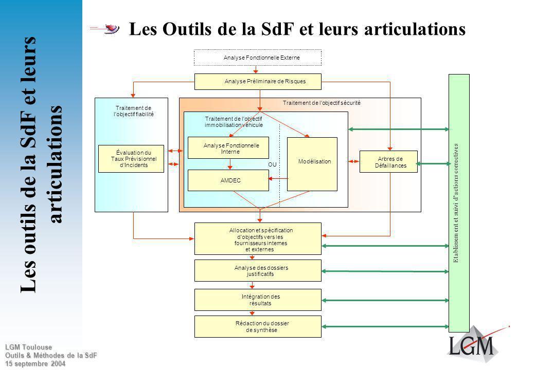 Les outils de la SdF et leurs articulations