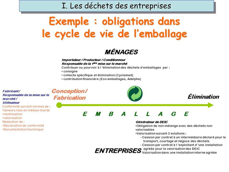 Exemple : obligations dans le cycle de vie de l'emballage