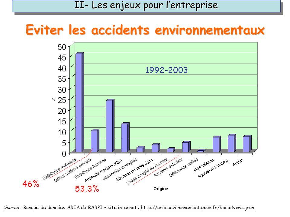 Eviter les accidents environnementaux