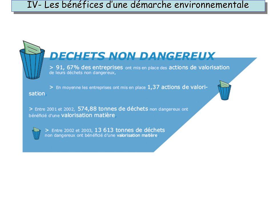 IV- Les bénéfices d'une démarche environnementale