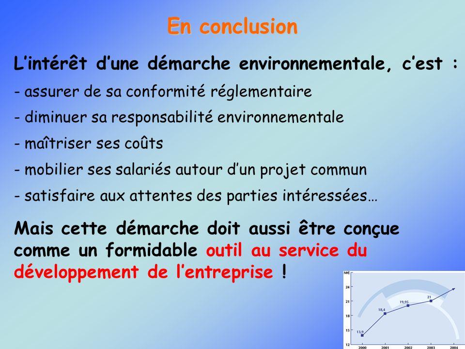 En conclusion L'intérêt d'une démarche environnementale, c'est :