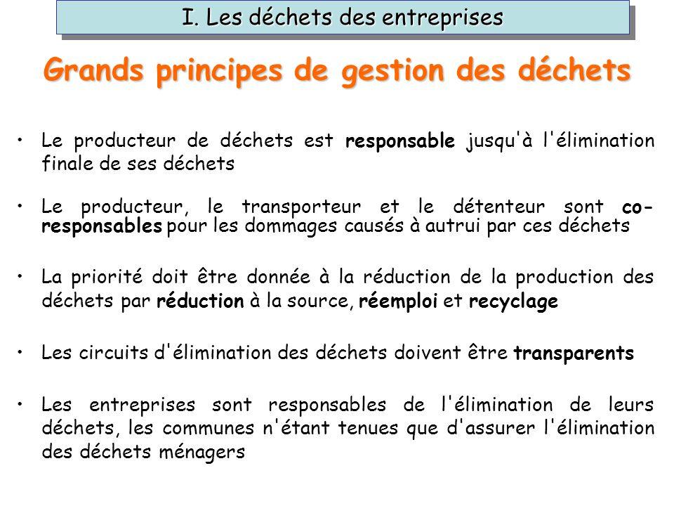 Grands principes de gestion des déchets
