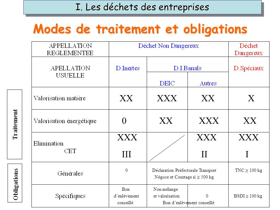 Modes de traitement et obligations