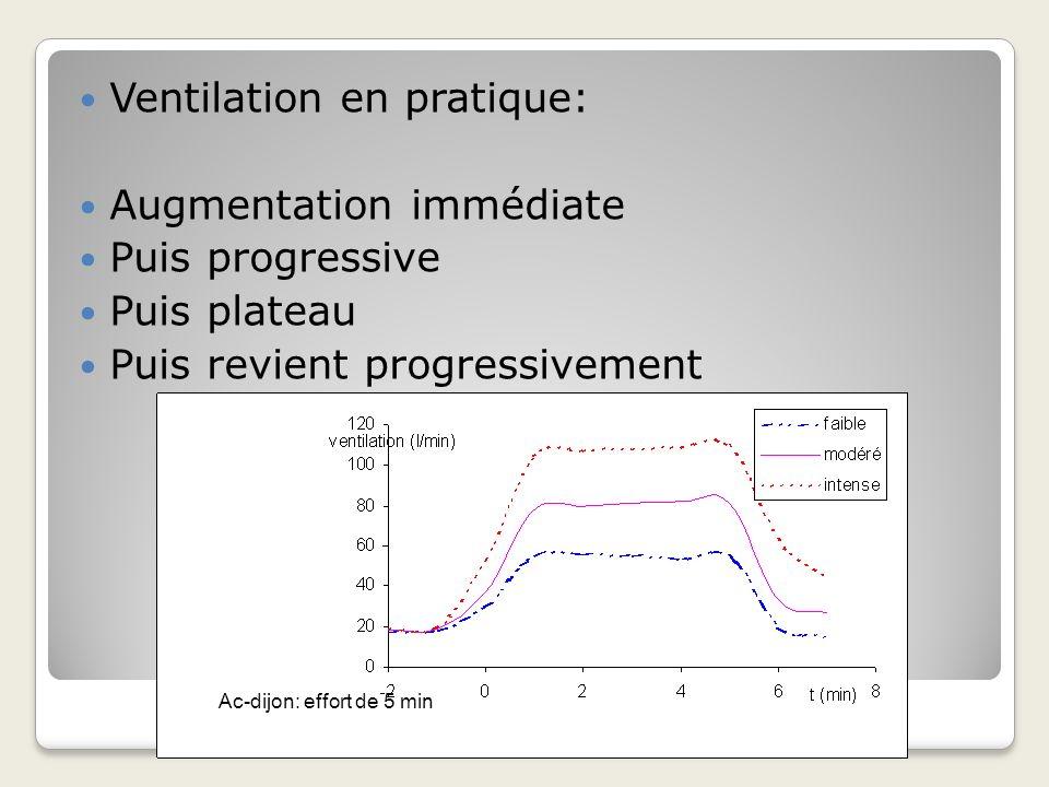 Ventilation en pratique: Augmentation immédiate Puis progressive