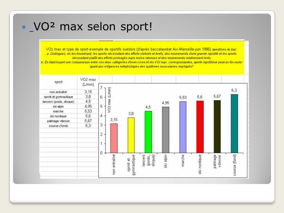 VO² max selon sport!
