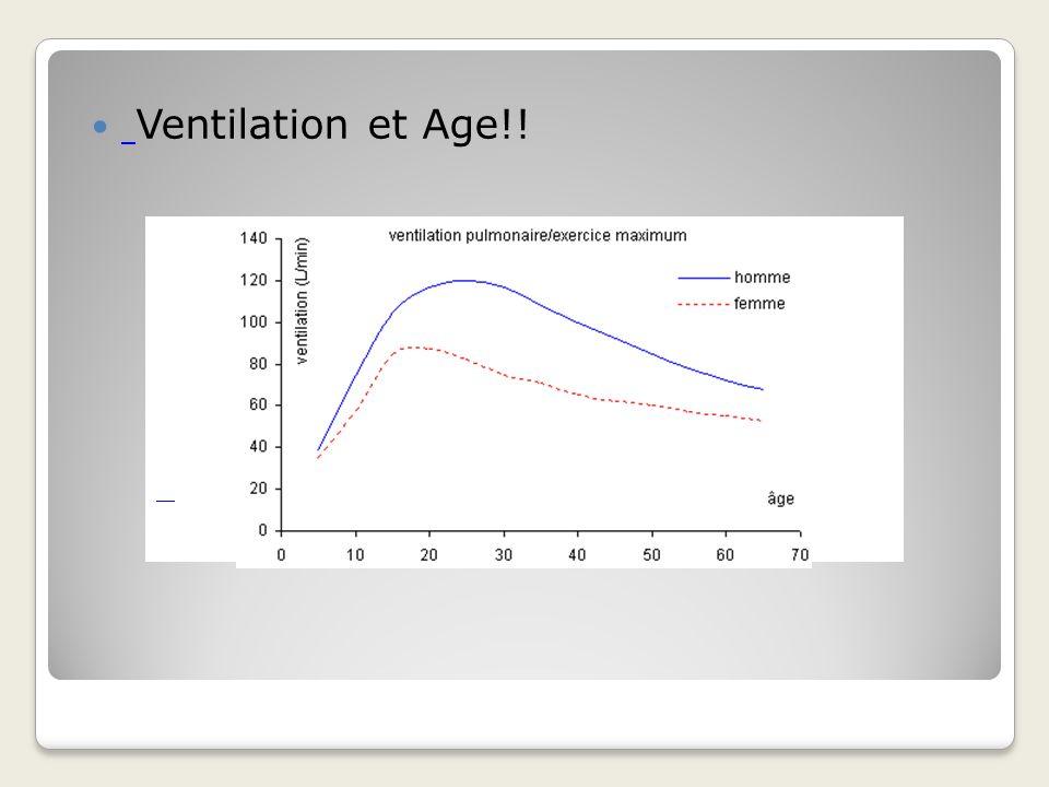 Ventilation et Age!!