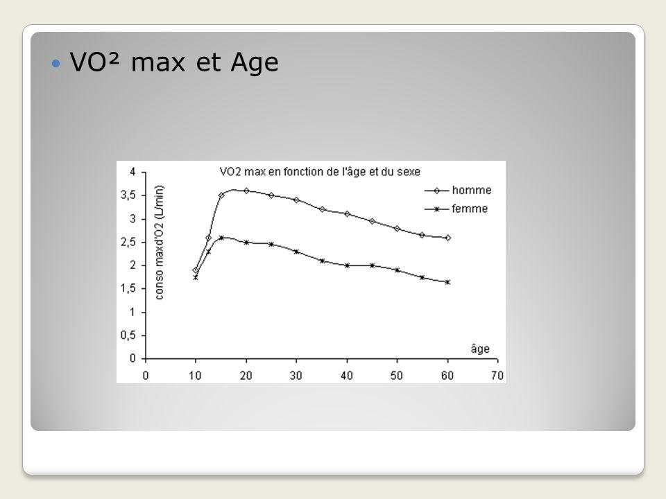 VO² max et Age