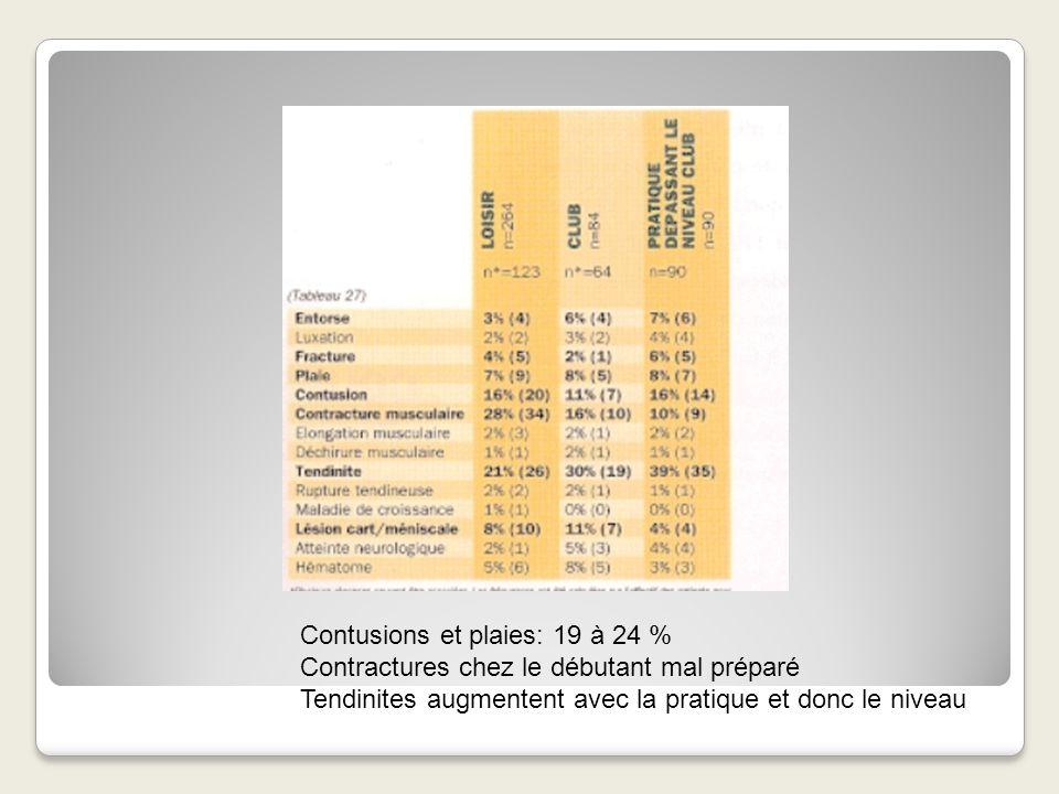 Contusions et plaies: 19 à 24 %