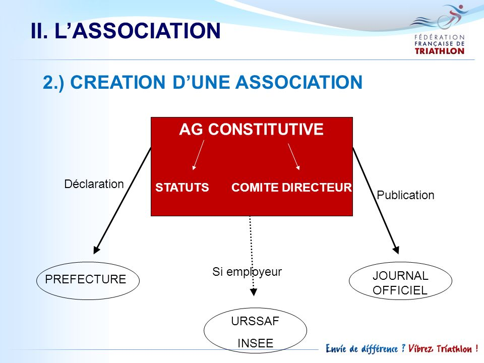 II. L'ASSOCIATION 2.) CREATION D'UNE ASSOCIATION AG CONSTITUTIVE