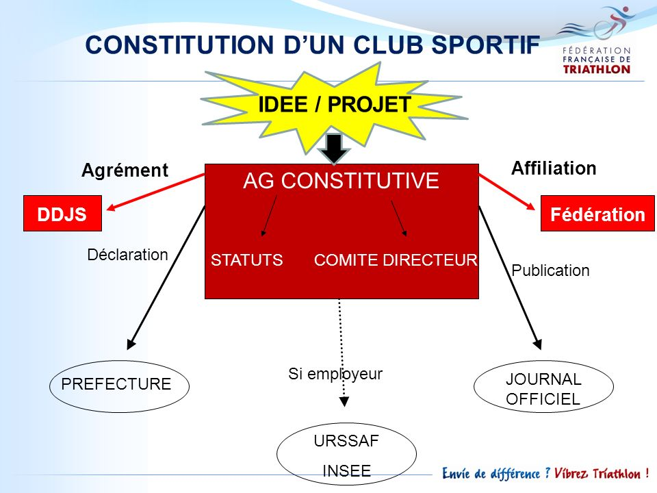 CONSTITUTION D'UN CLUB SPORTIF
