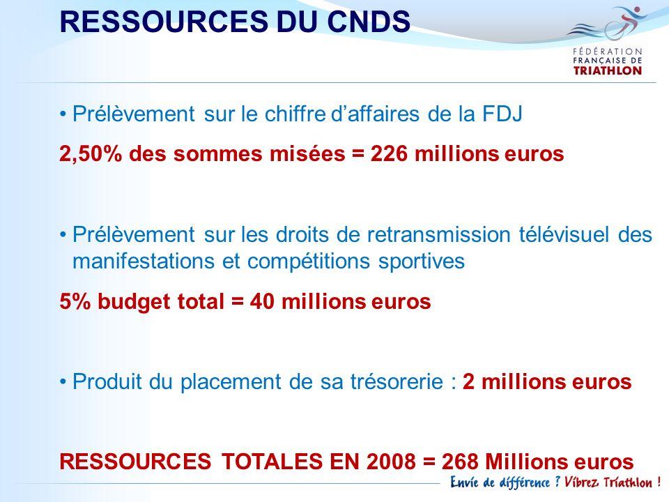 RESSOURCES DU CNDS Prélèvement sur le chiffre d'affaires de la FDJ