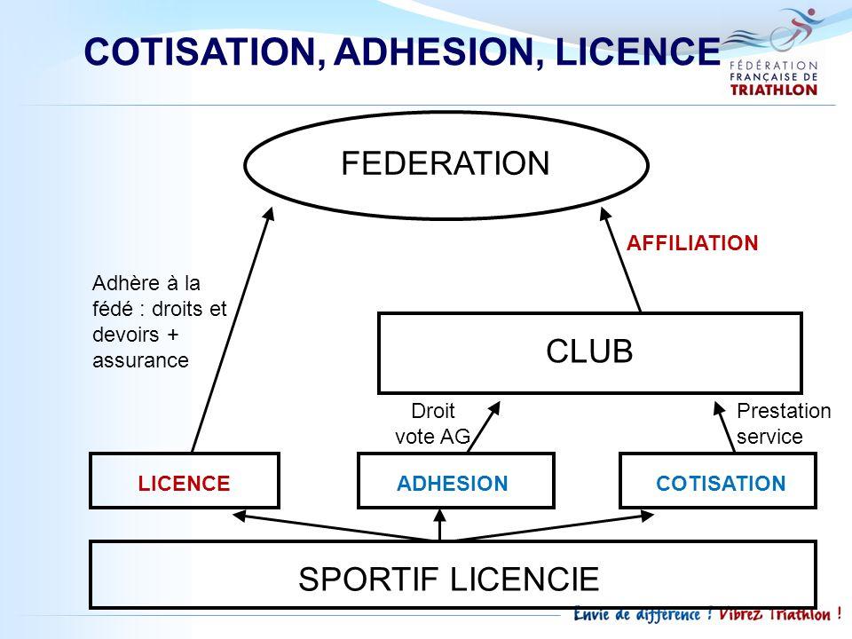 COTISATION, ADHESION, LICENCE