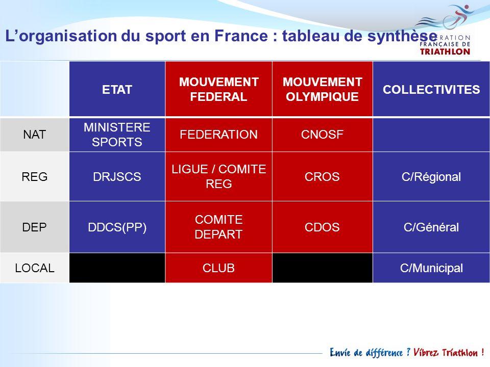 L'organisation du sport en France : tableau de synthèse