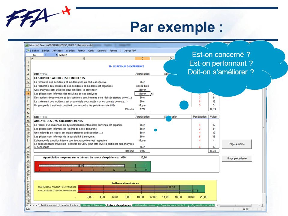 Par exemple : Est-on concerné Est-on performant