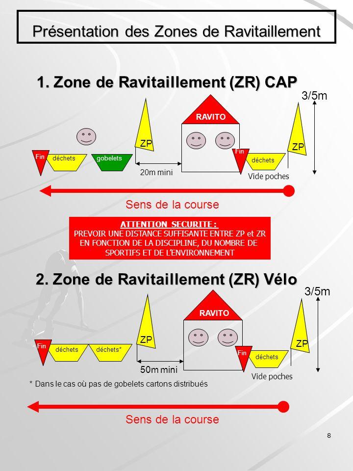 Présentation des Zones de Ravitaillement