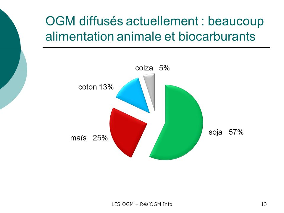 OGM diffusés actuellement : beaucoup alimentation animale et biocarburants