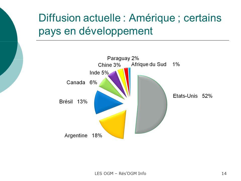 Diffusion actuelle : Amérique ; certains pays en développement