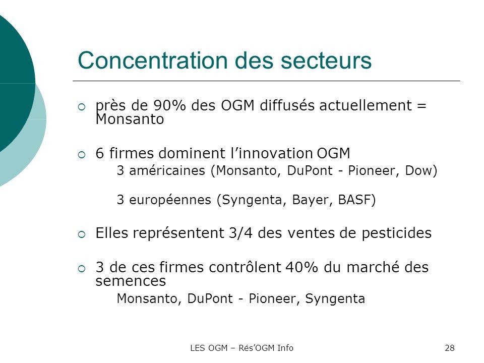 Concentration des secteurs
