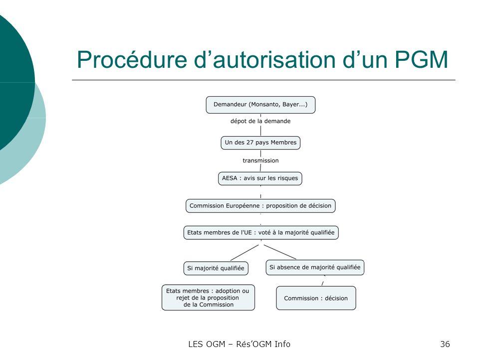 Procédure d'autorisation d'un PGM