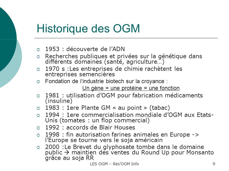 Historique des OGM 1953 : découverte de l'ADN