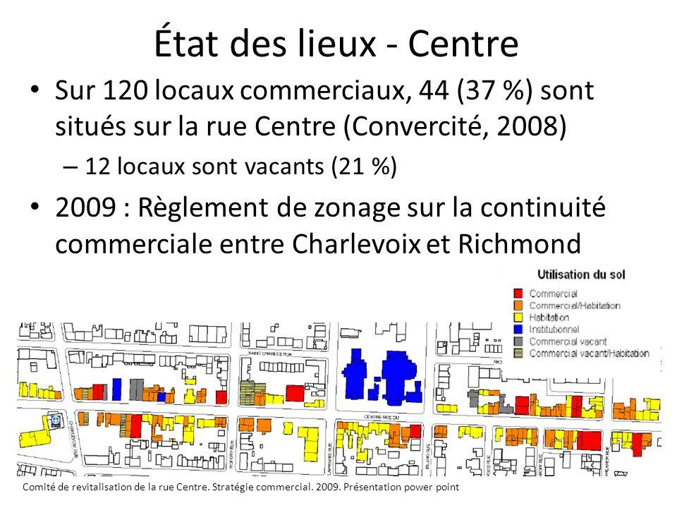 État des lieux - Centre Sur 120 locaux commerciaux, 44 (37 %) sont situés sur la rue Centre (Convercité, 2008)