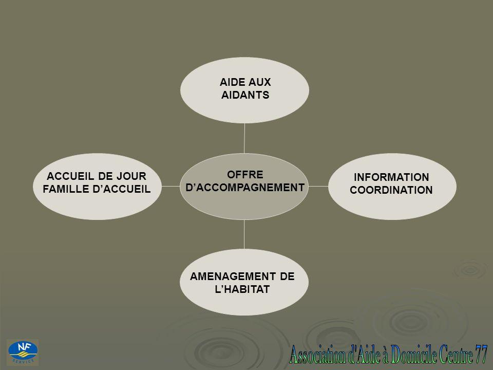 OFFRE D'ACCOMPAGNEMENT AMENAGEMENT DE L'HABITAT