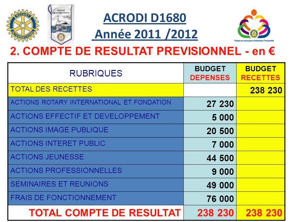 ACRODI D1680 Année 2011 /2012 2. COMPTE DE RESULTAT PREVISIONNEL - en € RUBRIQUES. BUDGET DEPENSES.
