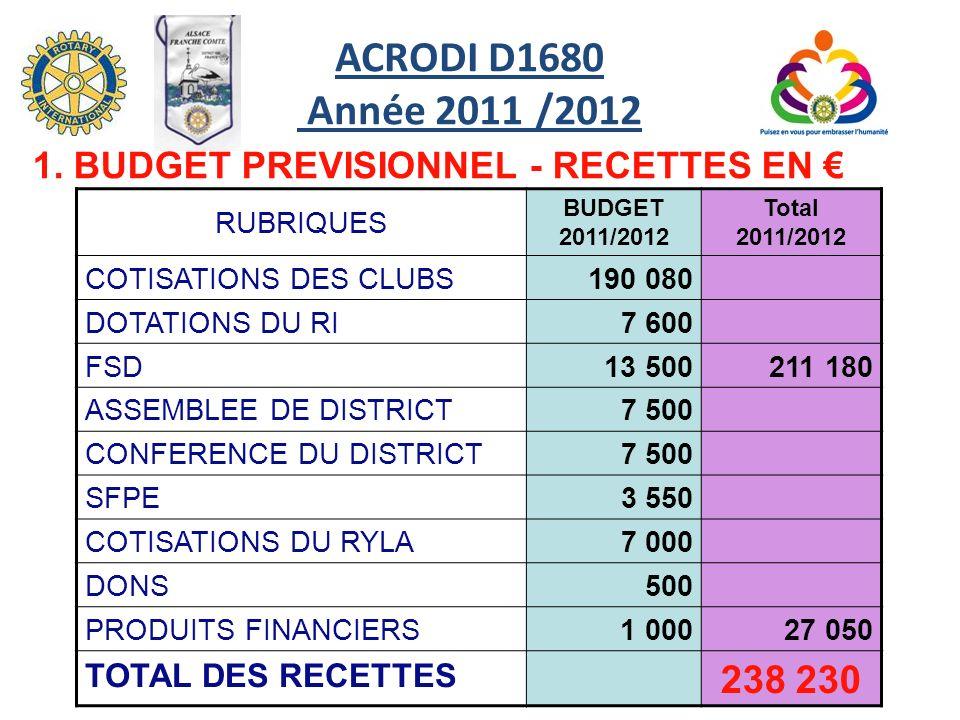 ACRODI D1680 Année 2011 /2012 1. BUDGET PREVISIONNEL - RECETTES EN € RUBRIQUES. BUDGET 2011/2012.