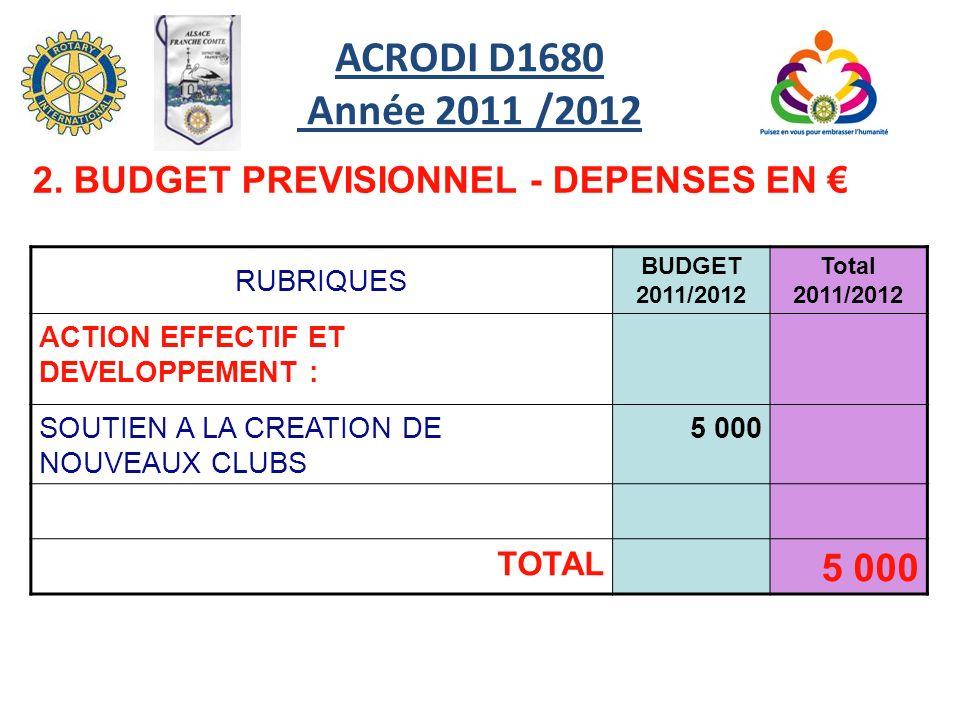 ACRODI D1680 Année 2011 /2012 2. BUDGET PREVISIONNEL - DEPENSES EN €