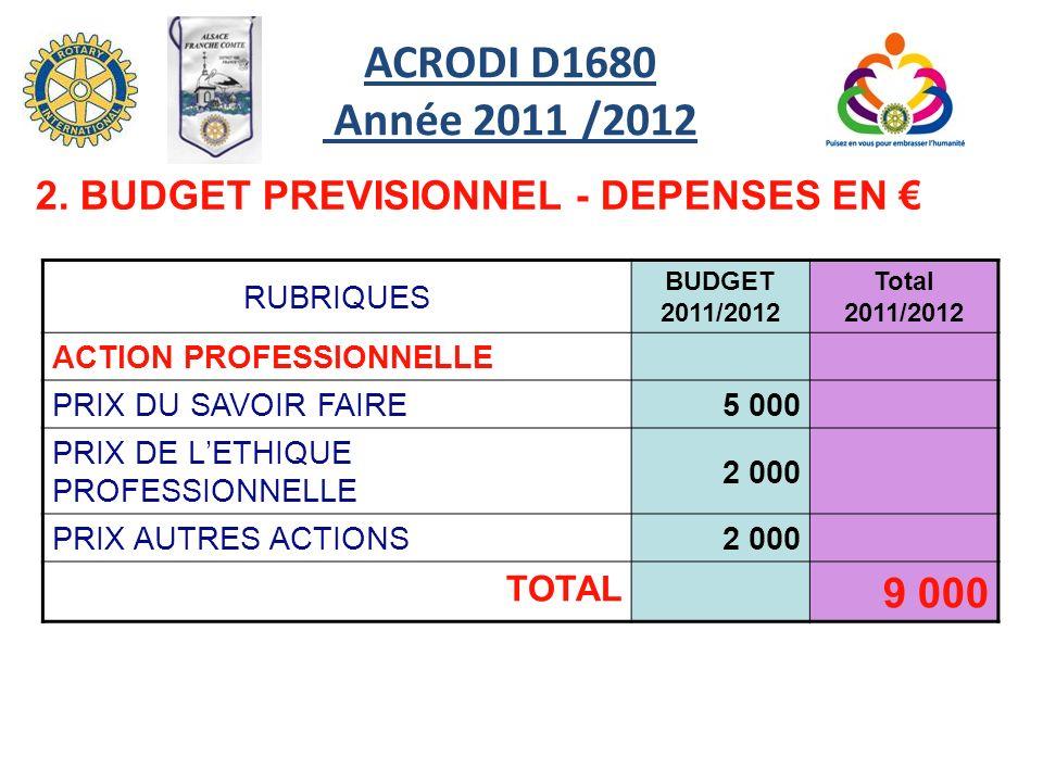 ACRODI D1680 Année 2011 /2012 2. BUDGET PREVISIONNEL - DEPENSES EN € RUBRIQUES. BUDGET 2011/2012.