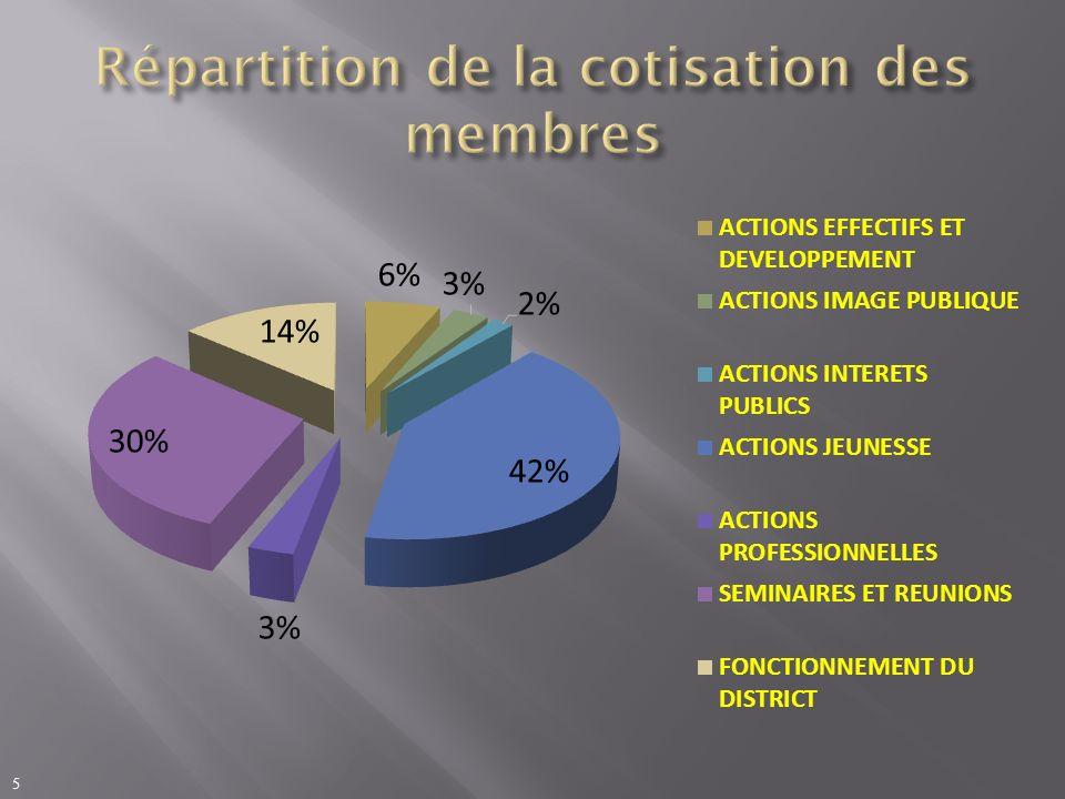 Répartition de la cotisation des membres