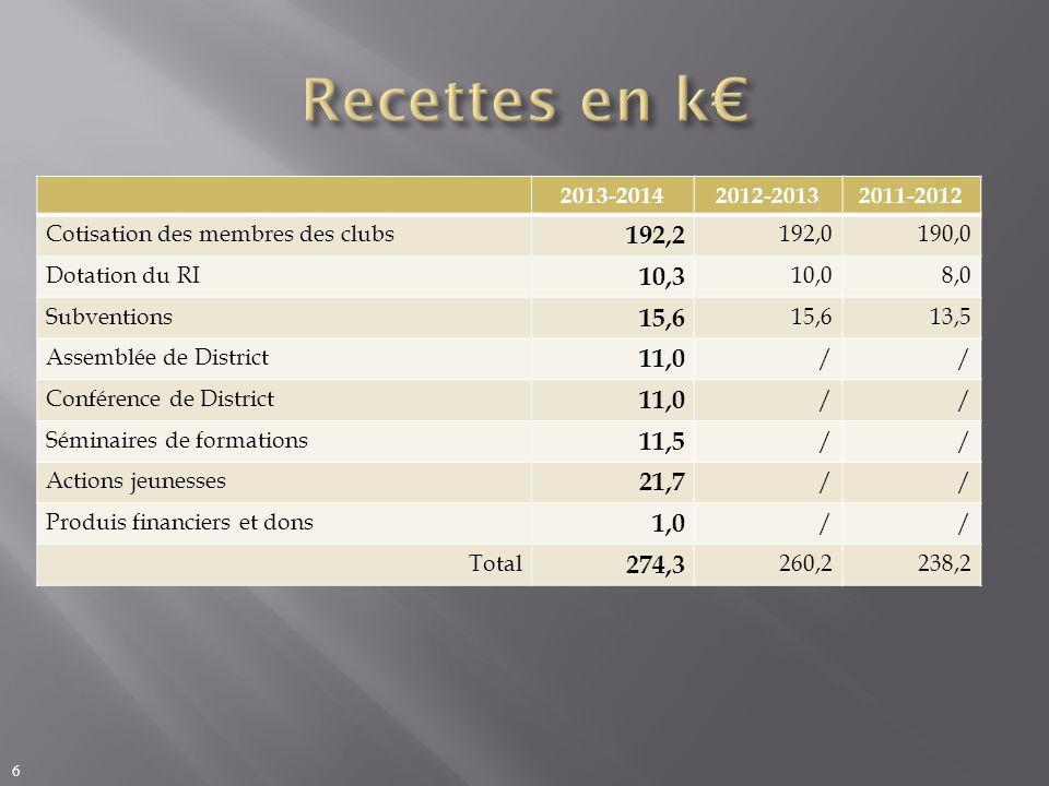 Recettes en k€ 2013-2014. 2012-2013. 2011-2012. Cotisation des membres des clubs. 192,2. 192,0.
