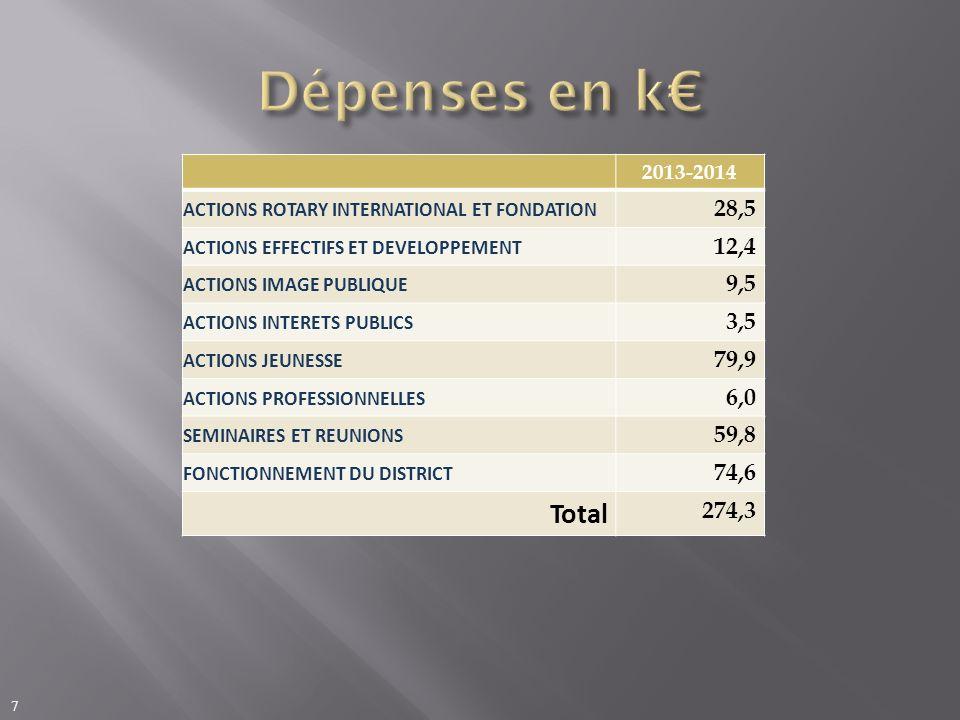 Dépenses en k€ 2013-2014. ACTIONS ROTARY INTERNATIONAL ET FONDATION. 28,5. ACTIONS EFFECTIFS ET DEVELOPPEMENT.