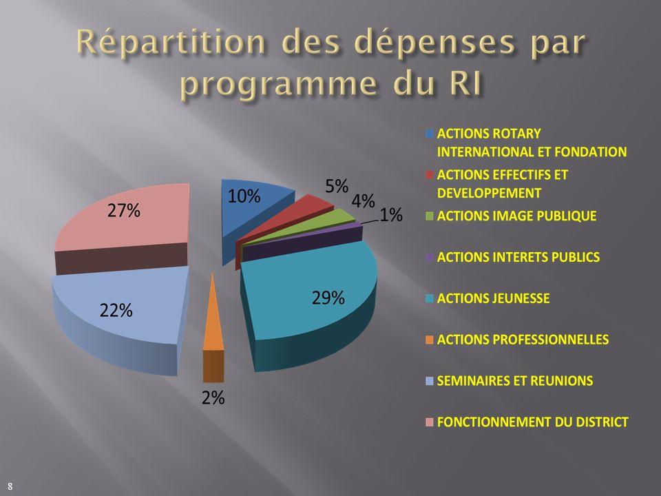 Répartition des dépenses par programme du RI