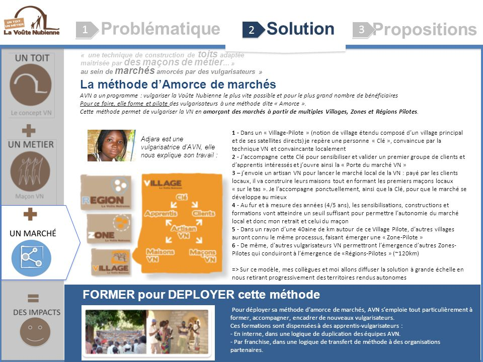 Problématique Solution Propositions
