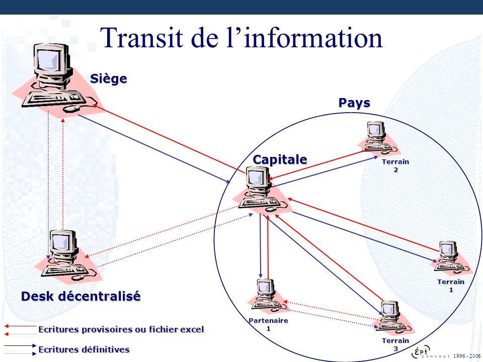 Transit de l'information