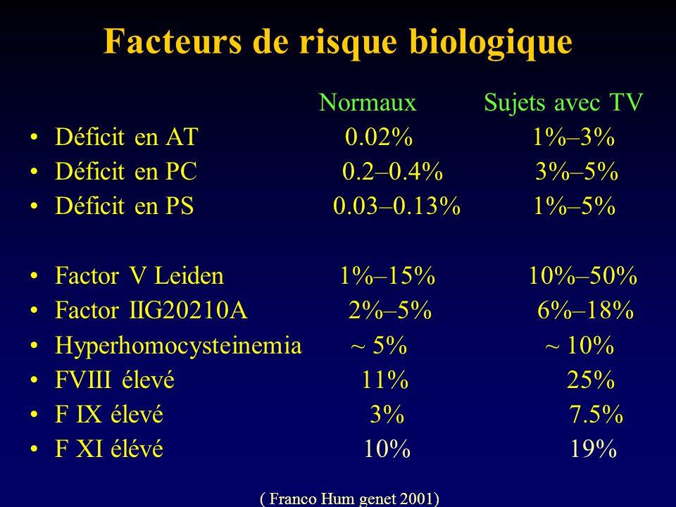 Facteurs de risque biologique