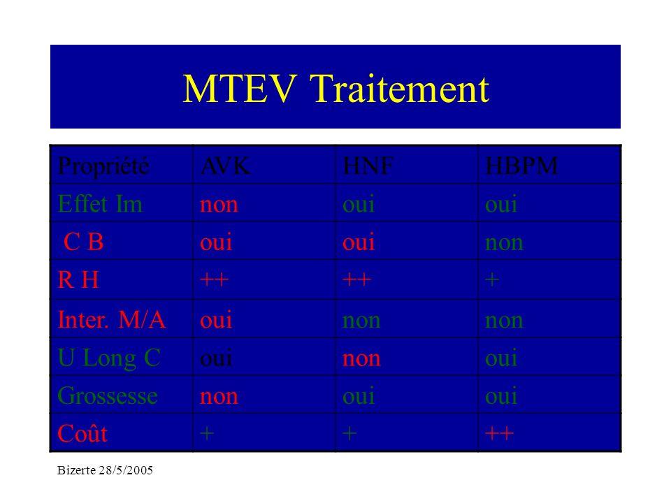 MTEV Traitement Propriété AVK HNF HBPM Effet Im non oui C B R H ++ +