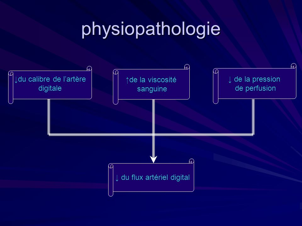 physiopathologie ↓ de la pression ↑de la viscosité