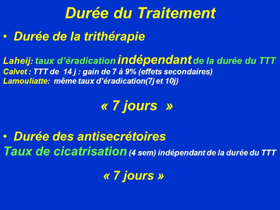 Durée du Traitement Durée de la trithérapie Durée des antisecrétoires