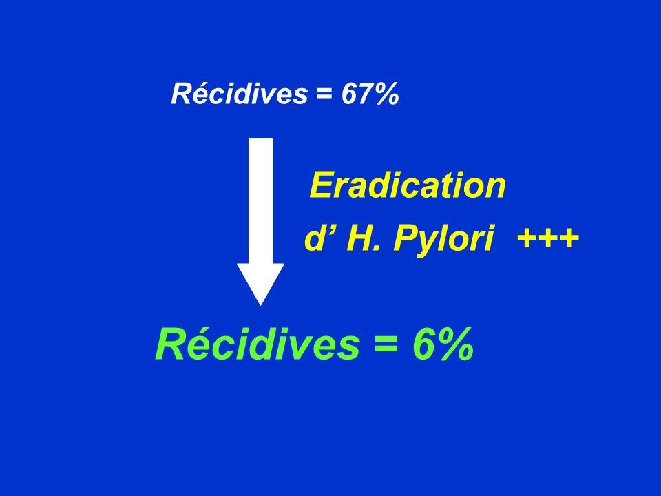 Récidives = 67% Eradication d' H. Pylori +++ Récidives = 6%