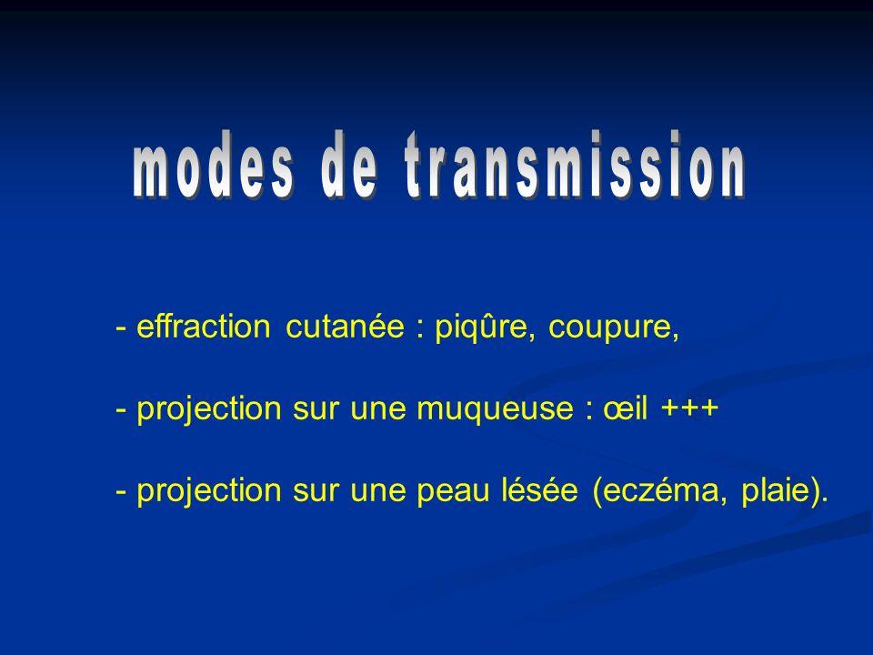 modes de transmission effraction cutanée : piqûre, coupure,