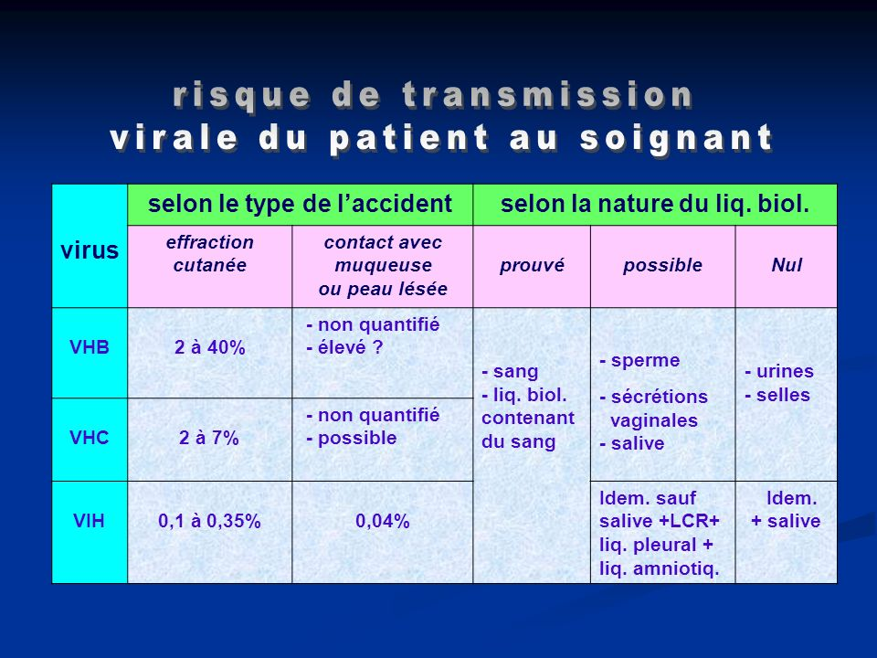 selon le type de l'accident selon la nature du liq. biol.