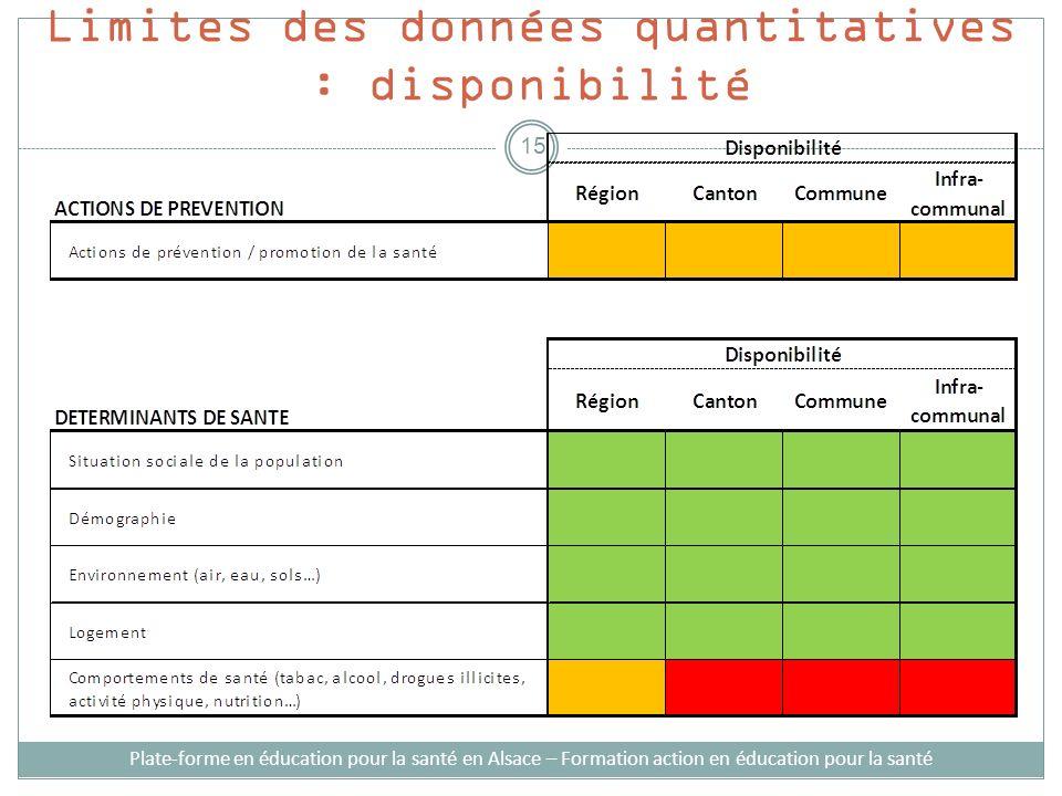 Limites des données quantitatives : disponibilité