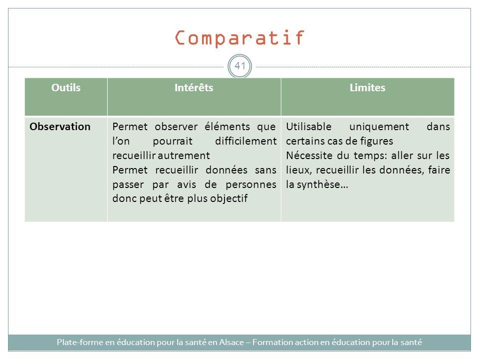 Comparatif Outils Intérêts Limites Observation
