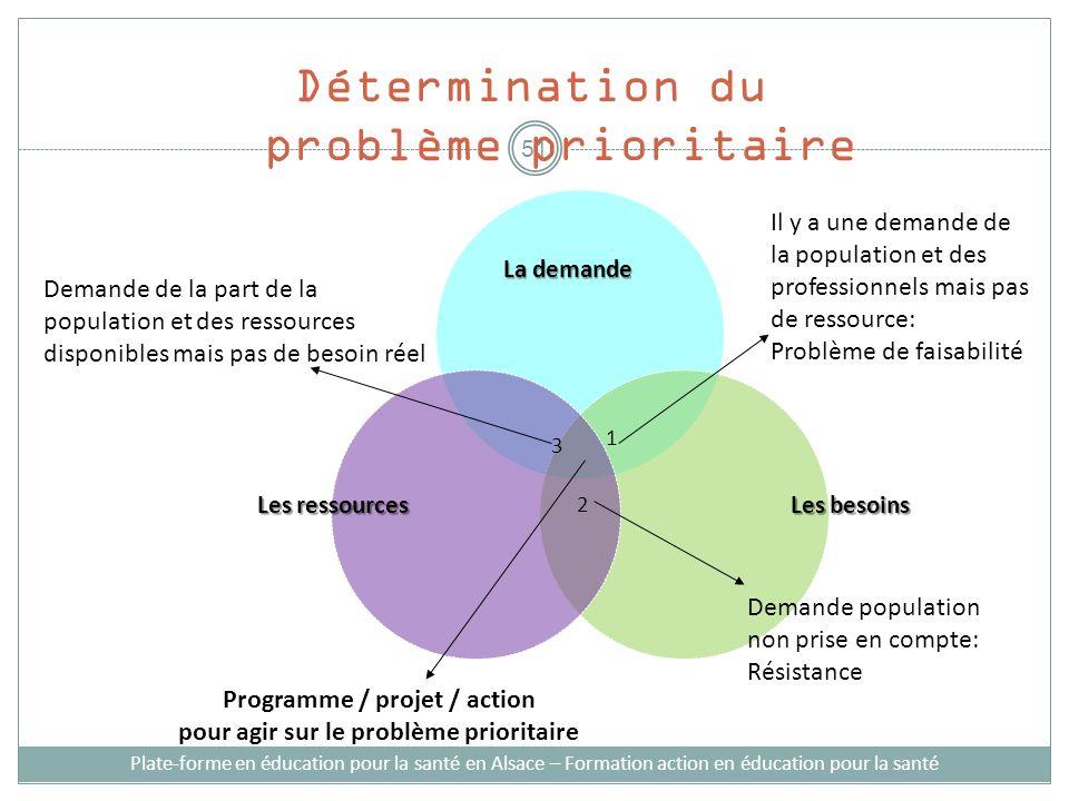 Programme / projet / action pour agir sur le problème prioritaire