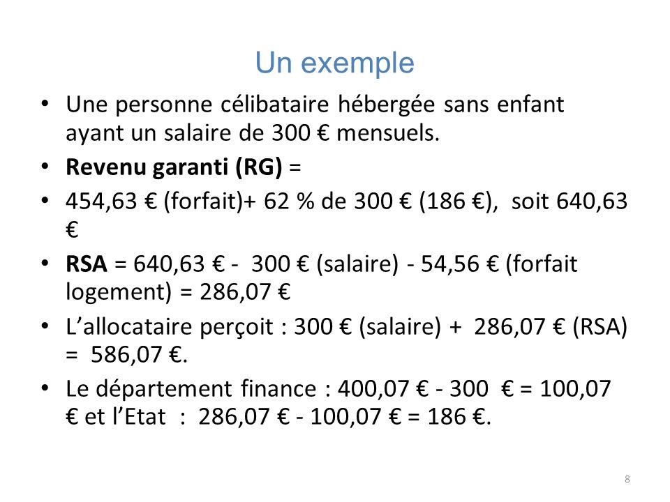 Un exemple Une personne célibataire hébergée sans enfant ayant un salaire de 300 € mensuels. Revenu garanti (RG) =
