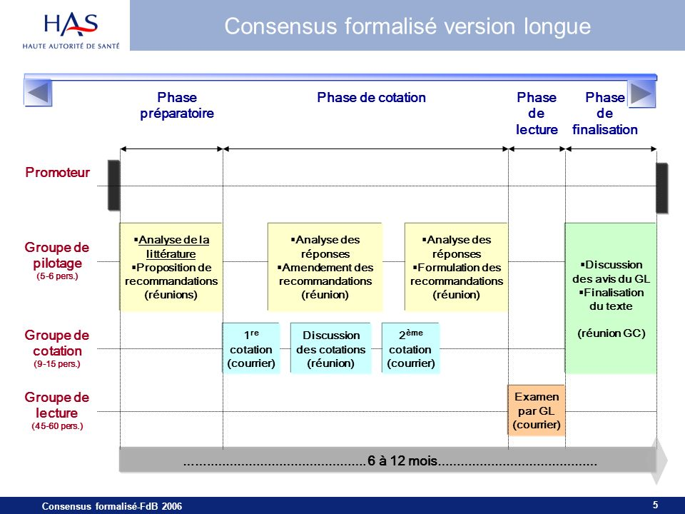 Consensus formalisé version longue